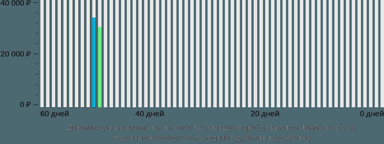 Динамика цен в зависимости от количества оставшихся дней до вылета из Кемерово в Орск