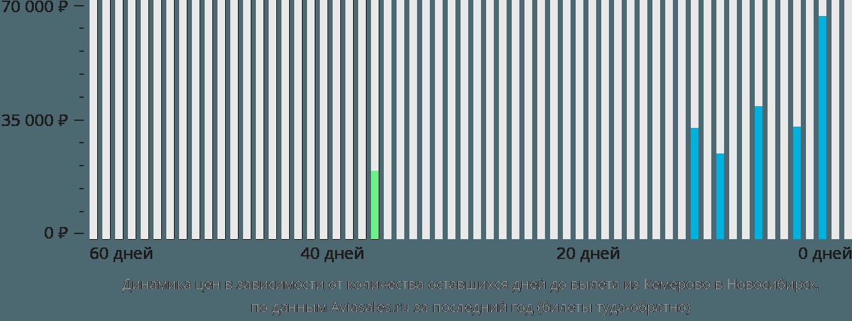 Динамика цен в зависимости от количества оставшихся дней до вылета из Кемерово в Новосибирск