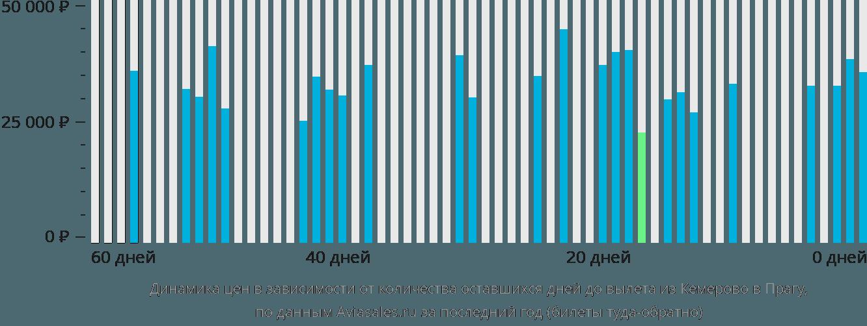 Динамика цен в зависимости от количества оставшихся дней до вылета из Кемерово в Прагу