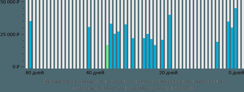 Динамика цен в зависимости от количества оставшихся дней до вылета из Кемерово в Ригу