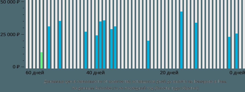 Динамика цен в зависимости от количества оставшихся дней до вылета из Кемерово в Рим