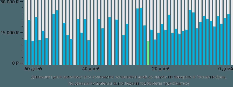 Динамика цен в зависимости от количества оставшихся дней до вылета из Кемерово в Ростов-на-Дону