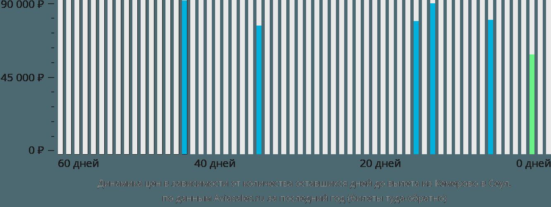 Динамика цен в зависимости от количества оставшихся дней до вылета из Кемерово в Сеул