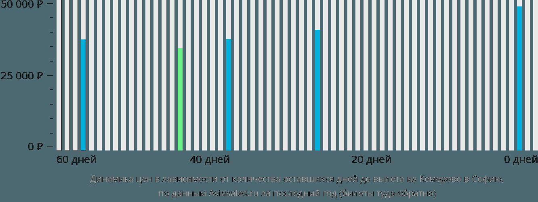 Динамика цен в зависимости от количества оставшихся дней до вылета из Кемерово в Софию