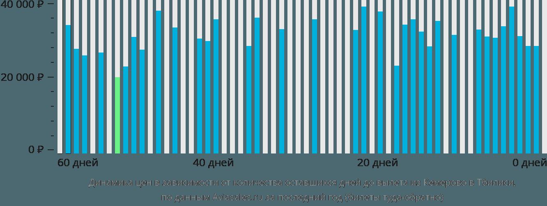 Динамика цен в зависимости от количества оставшихся дней до вылета из Кемерово в Тбилиси