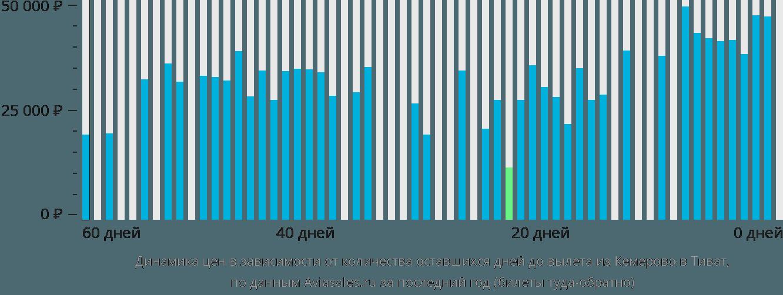 Динамика цен в зависимости от количества оставшихся дней до вылета из Кемерово в Тиват