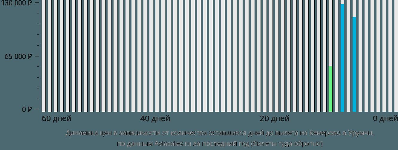 Динамика цен в зависимости от количества оставшихся дней до вылета из Кемерово в Урумчи