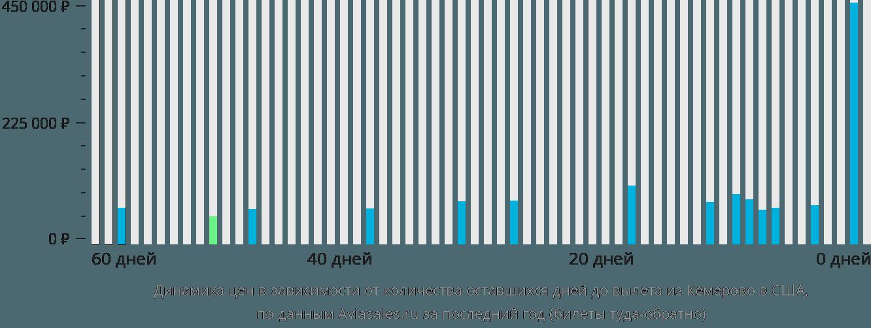 Динамика цен в зависимости от количества оставшихся дней до вылета из Кемерово в США