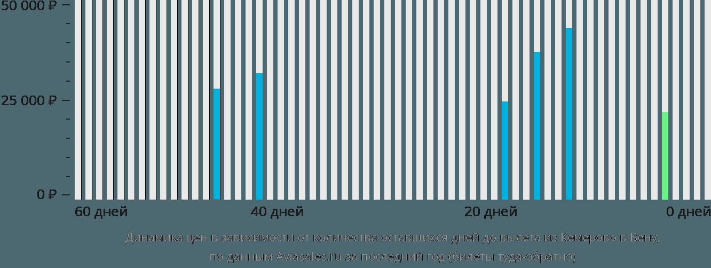 Динамика цен в зависимости от количества оставшихся дней до вылета из Кемерово в Вену