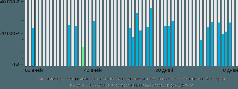 Динамика цен в зависимости от количества оставшихся дней до вылета из Кемерово в Волгоград