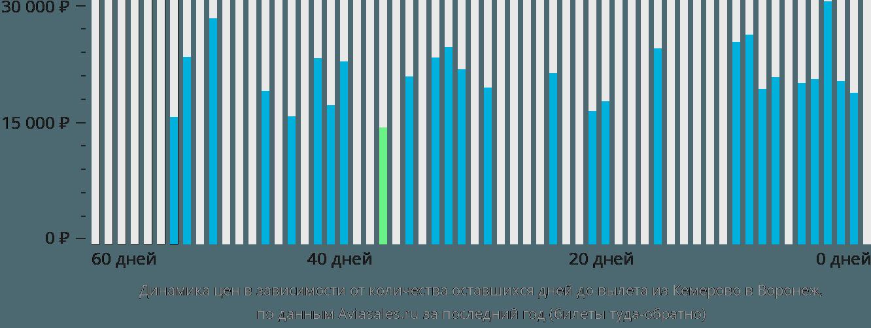 Динамика цен в зависимости от количества оставшихся дней до вылета из Кемерово в Воронеж