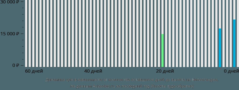 Динамика цен в зависимости от количества оставшихся дней до вылета из Непалганджа