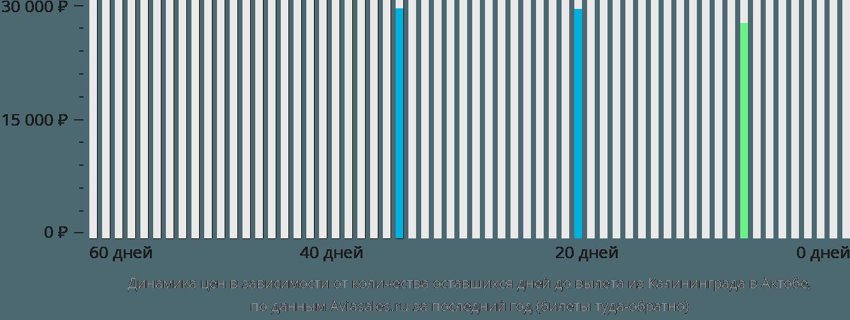Динамика цен в зависимости от количества оставшихся дней до вылета из Калининграда в Актобе