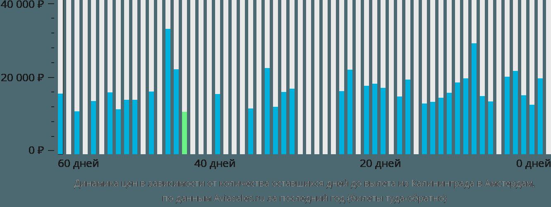 Динамика цен в зависимости от количества оставшихся дней до вылета из Калининграда в Амстердам