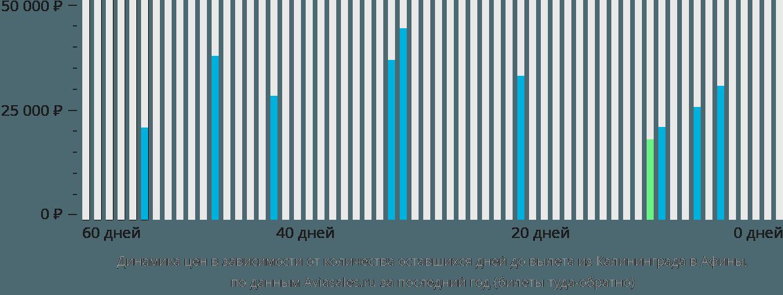 Динамика цен в зависимости от количества оставшихся дней до вылета из Калининграда в Афины