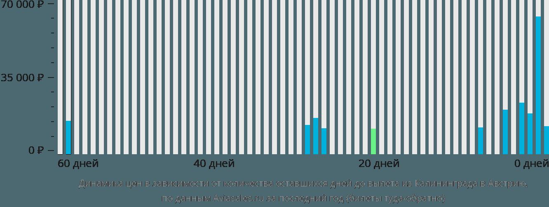 Динамика цен в зависимости от количества оставшихся дней до вылета из Калининграда в Австрию