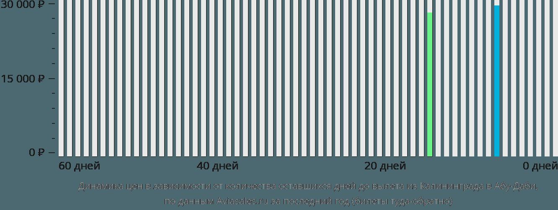 Динамика цен в зависимости от количества оставшихся дней до вылета из Калининграда в Абу-Даби