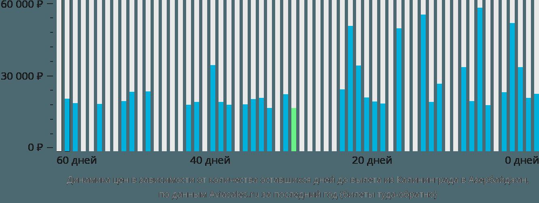 Динамика цен в зависимости от количества оставшихся дней до вылета из Калининграда в Азербайджан