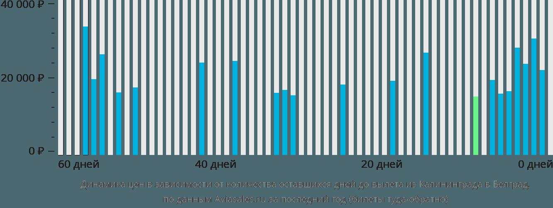 Динамика цен в зависимости от количества оставшихся дней до вылета из Калининграда в Белград