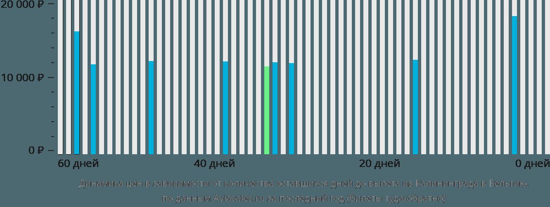 Динамика цен в зависимости от количества оставшихся дней до вылета из Калининграда в Бельгию