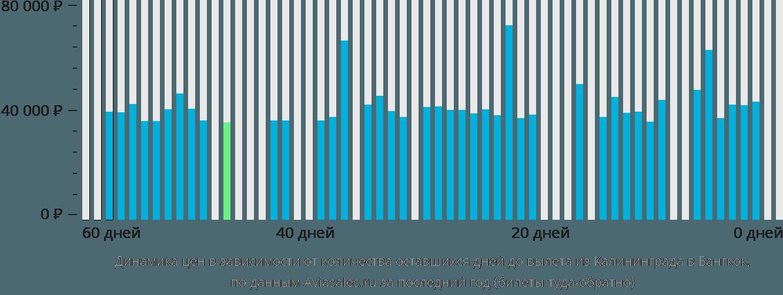 Динамика цен в зависимости от количества оставшихся дней до вылета из Калининграда в Бангкок