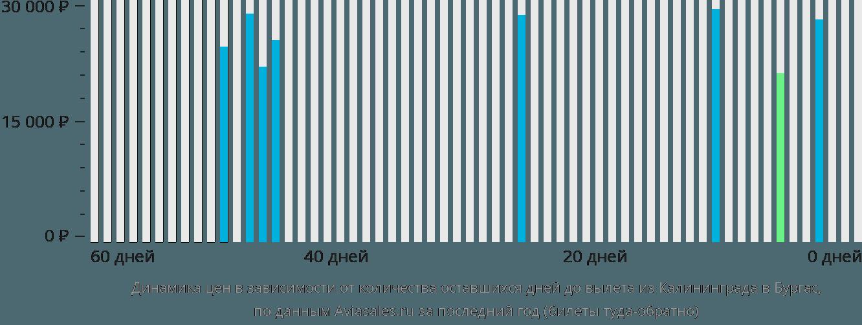 Динамика цен в зависимости от количества оставшихся дней до вылета из Калининграда в Бургас