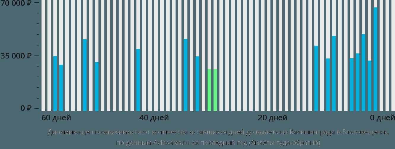 Динамика цен в зависимости от количества оставшихся дней до вылета из Калининграда в Благовещенск