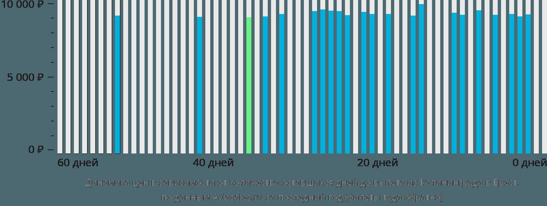 Динамика цен в зависимости от количества оставшихся дней до вылета из Калининграда в Брест