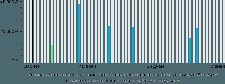 Динамика цен в зависимости от количества оставшихся дней до вылета из Калининграда в Швейцарию
