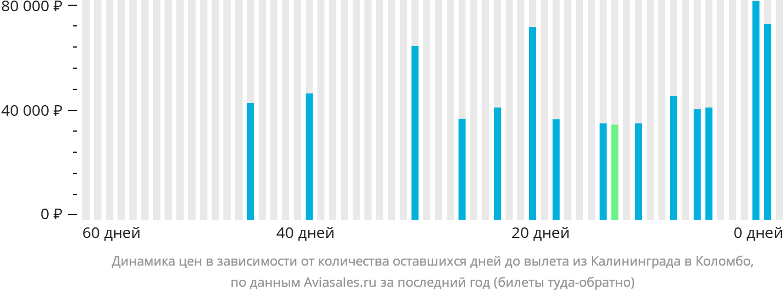 Динамика цен в зависимости от количества оставшихся дней до вылета из Калининграда в Коломбо