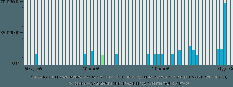 Динамика цен в зависимости от количества оставшихся дней до вылета из Калининграда в Копенгаген