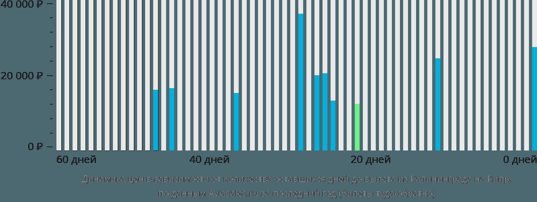 Динамика цен в зависимости от количества оставшихся дней до вылета из Калининграда на Кипр