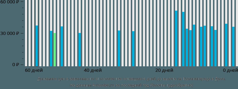 Динамика цен в зависимости от количества оставшихся дней до вылета из Калининграда в Дели