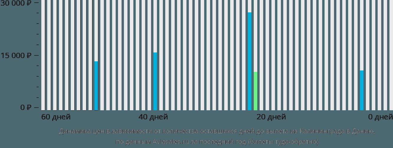 Динамика цен в зависимости от количества оставшихся дней до вылета из Калининграда в Данию