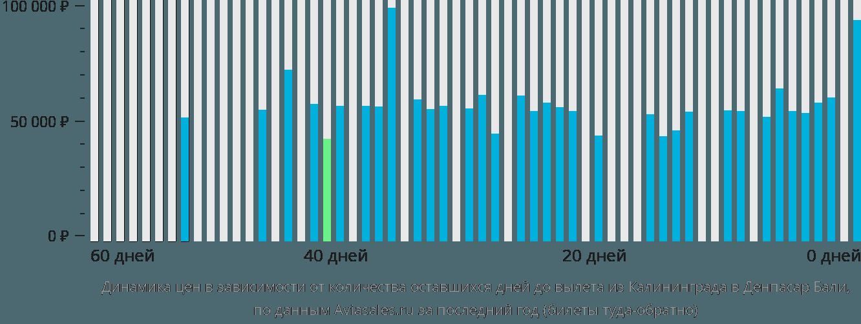 Динамика цен в зависимости от количества оставшихся дней до вылета из Калининграда в Денпасар Бали