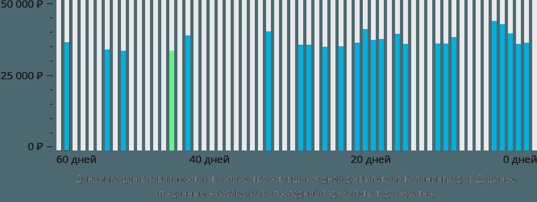Динамика цен в зависимости от количества оставшихся дней до вылета из Калининграда в Душанбе