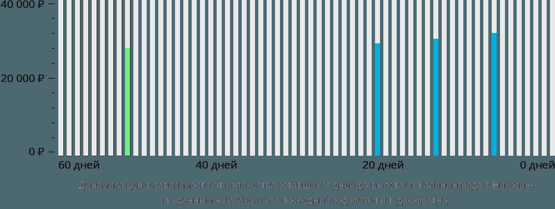 Динамика цен в зависимости от количества оставшихся дней до вылета из Калининграда в Никосию