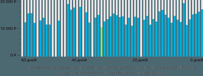 Динамика цен в зависимости от количества оставшихся дней до вылета из Калининграда в Белгород