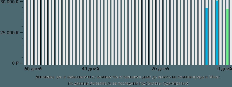 Динамика цен в зависимости от количества оставшихся дней до вылета из Калининграда в Эйлат