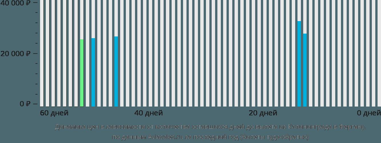 Динамика цен в зависимости от количества оставшихся дней до вылета из Калининграда в Фергану