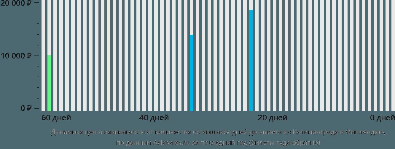 Динамика цен в зависимости от количества оставшихся дней до вылета из Калининграда в Финляндию