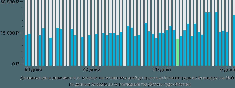 Динамика цен в зависимости от количества оставшихся дней до вылета из Калининграда во Франкфурт-на-Майне