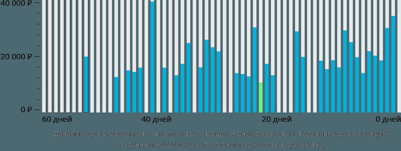 Динамика цен в зависимости от количества оставшихся дней до вылета из Калининграда во Францию