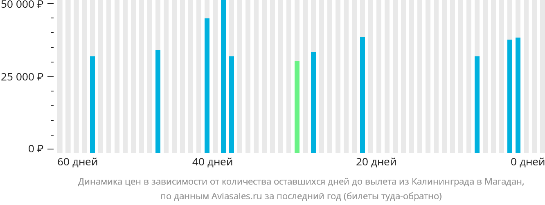 Динамика цен в зависимости от количества оставшихся дней до вылета из Калининграда в Магадан