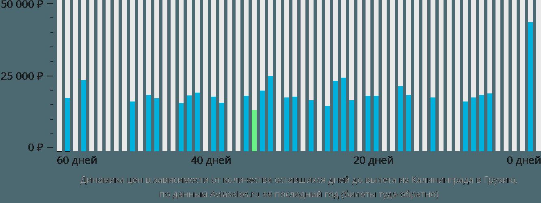Динамика цен в зависимости от количества оставшихся дней до вылета из Калининграда в Грузию