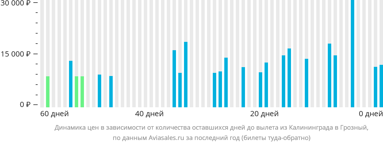 Динамика цен в зависимости от количества оставшихся дней до вылета из Калининграда в Грозный