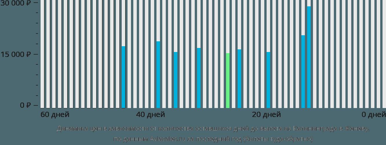 Динамика цен в зависимости от количества оставшихся дней до вылета из Калининграда в Женеву