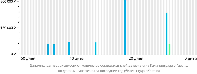 Динамика цен в зависимости от количества оставшихся дней до вылета из Калининграда в Гавану
