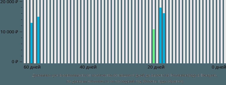 Динамика цен в зависимости от количества оставшихся дней до вылета из Калининграда в Венгрию