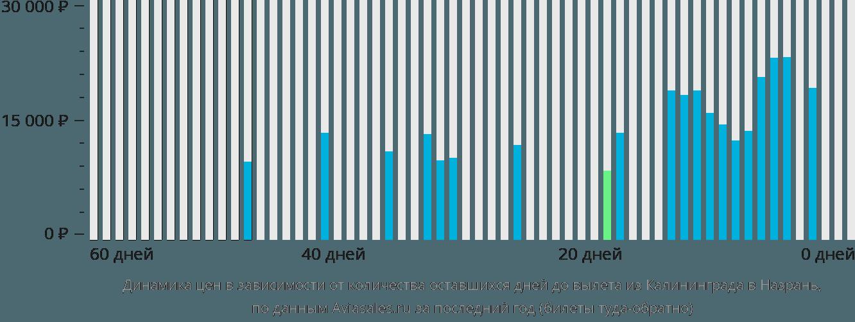 Динамика цен в зависимости от количества оставшихся дней до вылета из Калининграда в Назрань